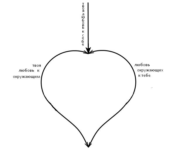 Круговорот любви в природе