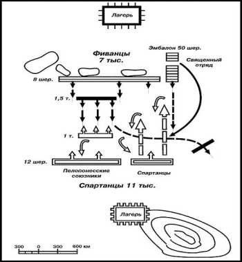 Бой при Левктрах в 371г. до н.э